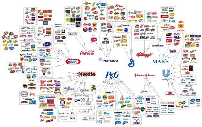 Belangrijkste merken